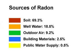 What are some symptoms of radon poisoning?